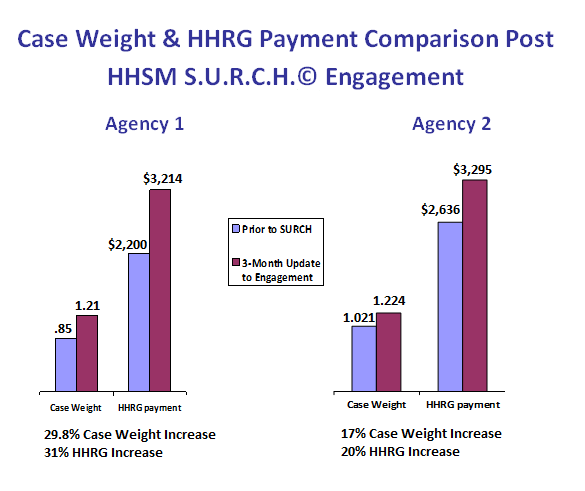 Case weight and HHRG payment comparison